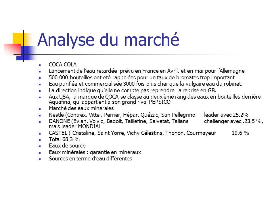 Analyse du marché COCA COLA Lancement de l'eau retardée prévu en France en Avril, et en mai pour l'Allemagne 500 000 bouteilles ont été rappelées pour un taux de bromates trop important Eau purifiée et commercialisée 3000 fois plus cher que la vulgaire eau du robinet.
