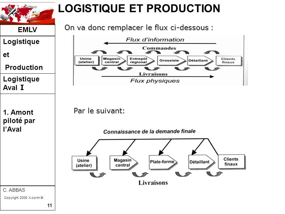 LOGISTIQUE ET PRODUCTION EMLV Logistique et Production Logistique Aval I C. ABBAS Copyright 2006 X-corim © 11 On va donc remplacer le flux ci-dessous