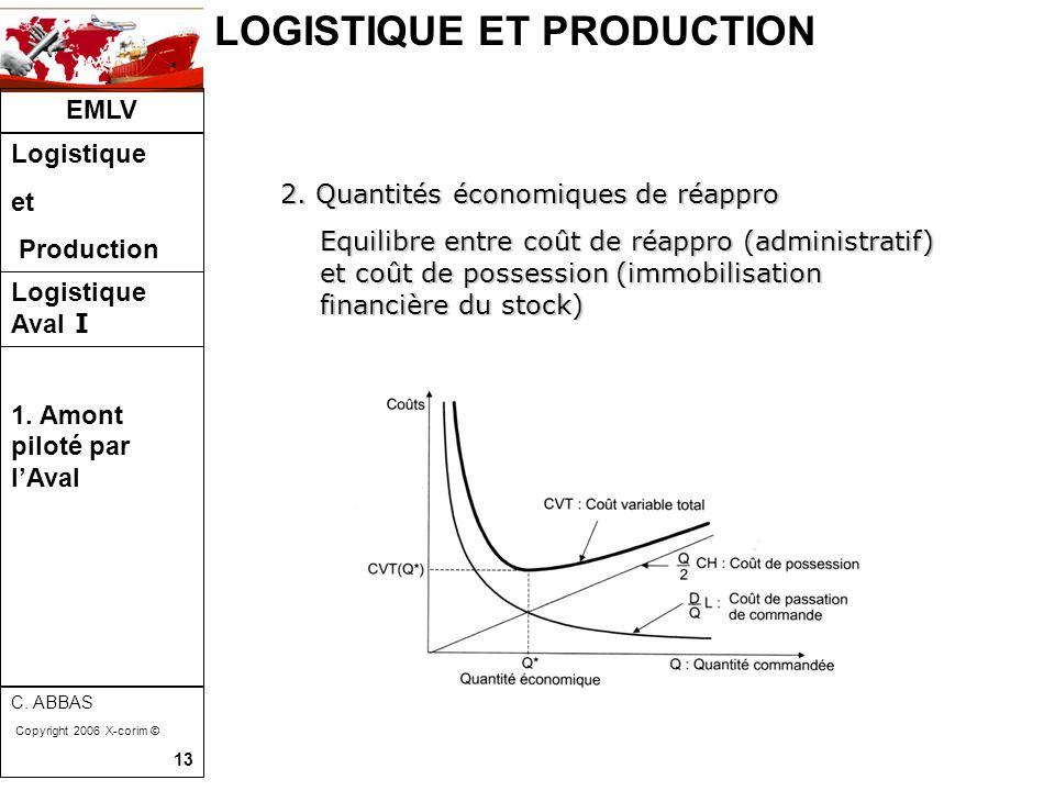 LOGISTIQUE ET PRODUCTION EMLV Logistique et Production Logistique Aval I C. ABBAS Copyright 2006 X-corim © 13 2. Quantités économiques de réappro Equi