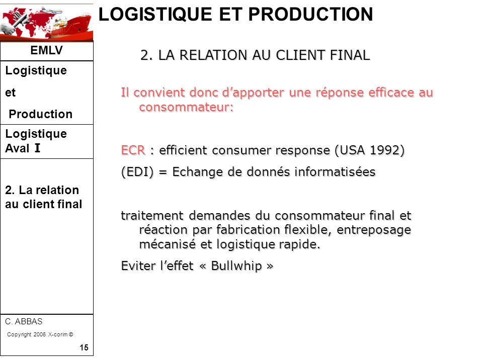 LOGISTIQUE ET PRODUCTION EMLV Logistique et Production Logistique Aval I 2. La relation au client final C. ABBAS Copyright 2006 X-corim © 15 Il convie