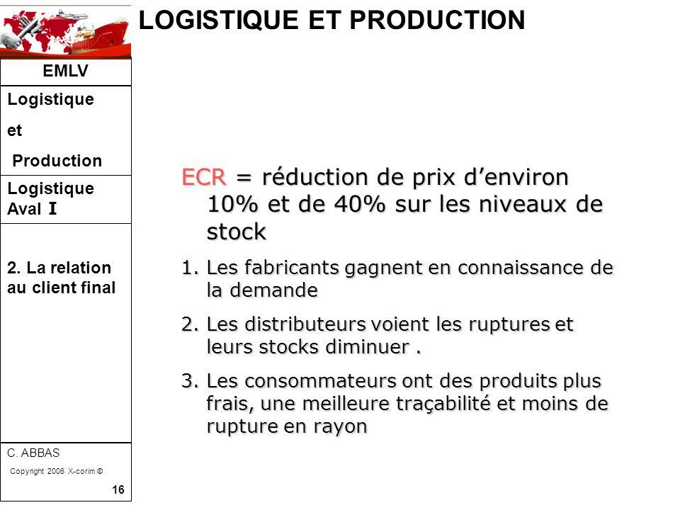 LOGISTIQUE ET PRODUCTION EMLV Logistique et Production Logistique Aval I C. ABBAS Copyright 2006 X-corim © 16 ECR = réduction de prix d'environ 10% et