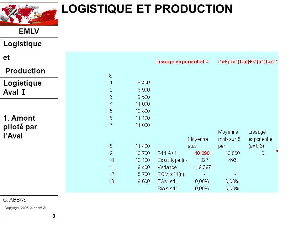 LOGISTIQUE ET PRODUCTION EMLV Logistique et Production Logistique Aval I C. ABBAS Copyright 2006 X-corim © 8 1. Amont piloté par l'Aval