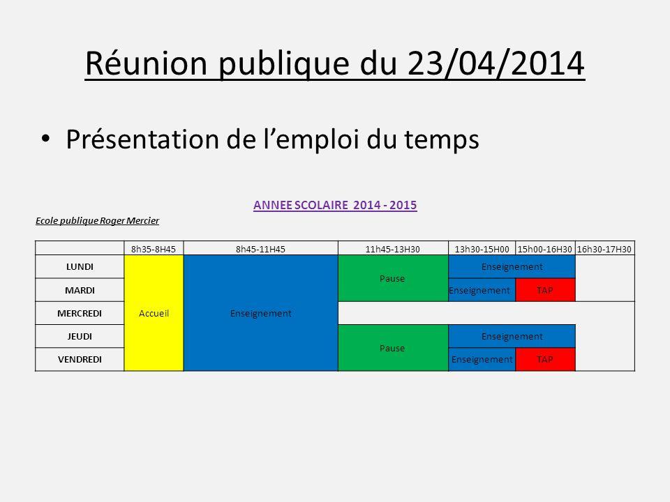 Réunion publique du 23/04/2014 Présentation de l'emploi du temps ANNEE SCOLAIRE 2014 - 2015 Ecole publique Roger Mercier 8h35-8H458h45-11H4511h45-13H3013h30-15H0015h00-16H3016h30-17H30 LUNDI AccueilEnseignement Pause Enseignement MARDIEnseignementTAP MERCREDI JEUDI Pause Enseignement VENDREDIEnseignementTAP