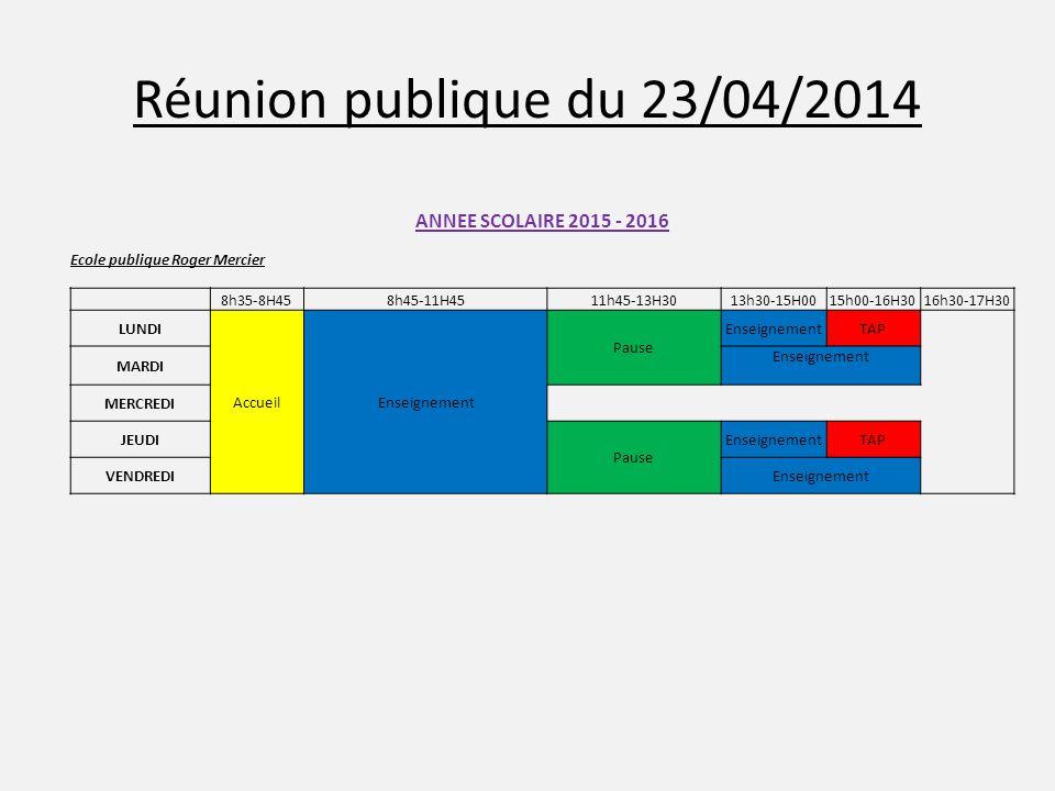 Réunion publique du 23/04/2014 ANNEE SCOLAIRE 2015 - 2016 Ecole publique Roger Mercier 8h35-8H458h45-11H4511h45-13H3013h30-15H0015h00-16H3016h30-17H30 LUNDI AccueilEnseignement Pause EnseignementTAP MARDI Enseignement MERCREDI JEUDI Pause EnseignementTAP VENDREDIEnseignement