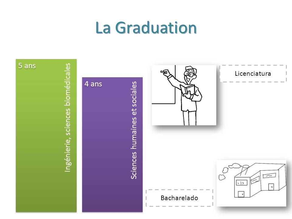 La Graduation Sciences humaines et socialesIngénierie, sciences biomédicales 5 ans 4 ans Licenciatura Bacharelado
