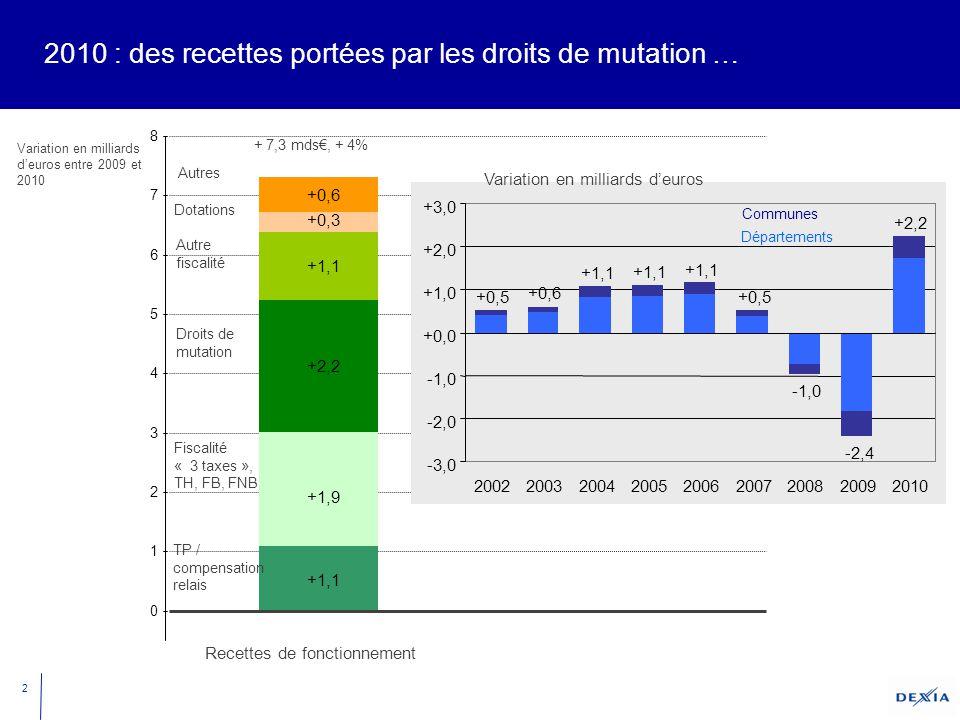 2 2010 : des recettes portées par les droits de mutation … +0,3 +1,1 +2,2 +1,1 +1,9 +0,6 0 1 2 3 4 5 6 7 8 Autres Variation en milliards d'euros entre 2009 et 2010 Fiscalité « 3 taxes », TH, FB, FNB TP / compensation relais Dotations Autre fiscalité Droits de mutation +0,5 +0,6 +1,1 +0,5 -1,0 -2,4 +2,2 -3,0 -2,0 -1,0 +0,0 +1,0 +2,0 +3,0 200220032004200520062007200820092010 Variation en milliards d'euros Départements Communes + 7,3 mds€, + 4% Recettes de fonctionnement