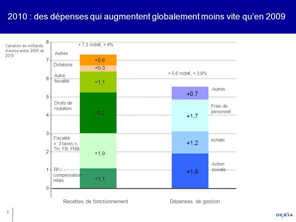 3 2010 : des dépenses qui augmentent globalement moins vite qu'en 2009 Recettes de fonctionnement +0,3 +1,9 +1,1 +1,2 +2,2 +1,7 +1,1 +1,9 +0,6 +0,7 0 1 2 3 4 5 6 7 8 Autres Variation en milliards d'euros entre 2009 et 2010 Fiscalité « 3 taxes », TH, FB, FNB TP / compensation relais Dotations Action sociale Autre fiscalité Droits de mutation Frais de personnel Achats Dépenses de gestion Autres + 7,3 mds€, + 4% + 5,6 mds€, + 3,8%