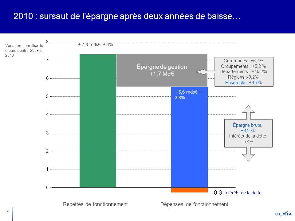 4 2010 : sursaut de l'épargne après deux années de baisse… Recettes de fonctionnement 0 1 2 3 4 5 6 7 8 Variation en milliards d'euros entre 2009 et 2010 Dépenses de fonctionnement Épargne de gestion +1,7 Md€ Communes : +6,7% Groupements : +5,2 % Départements : +10,2% Régions :-0,2% Ensemble : +4,7% -0,3 Intérêts de la dette Épargne brute, +6,2 % Intérêts de la dette -5,4% + 7,3 mds€, + 4% + 5,6 mds€, + 3,8%