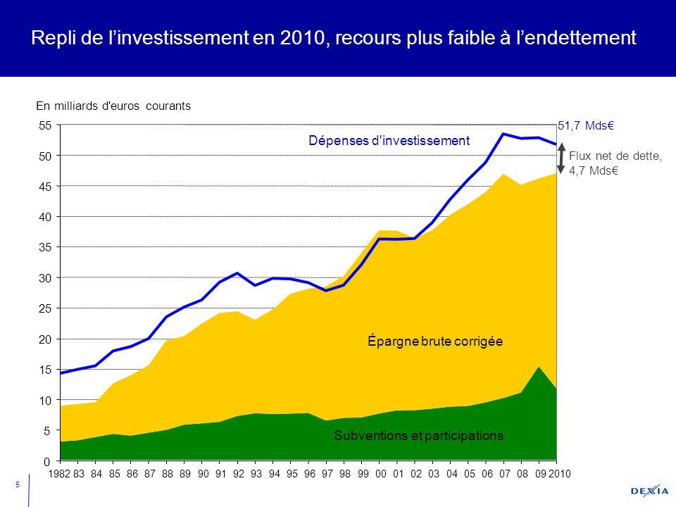 5 Repli de l'investissement en 2010, recours plus faible à l'endettement 0 5 10 15 20 25 30 35 40 45 50 55 19828384858687888990919293949596979899000102030405060708092010 Épargne brute corrigée Subventions et participations Dépenses d investissement En milliards d euros courants Flux net de dette, 4,7 Mds€ 51,7 Mds€
