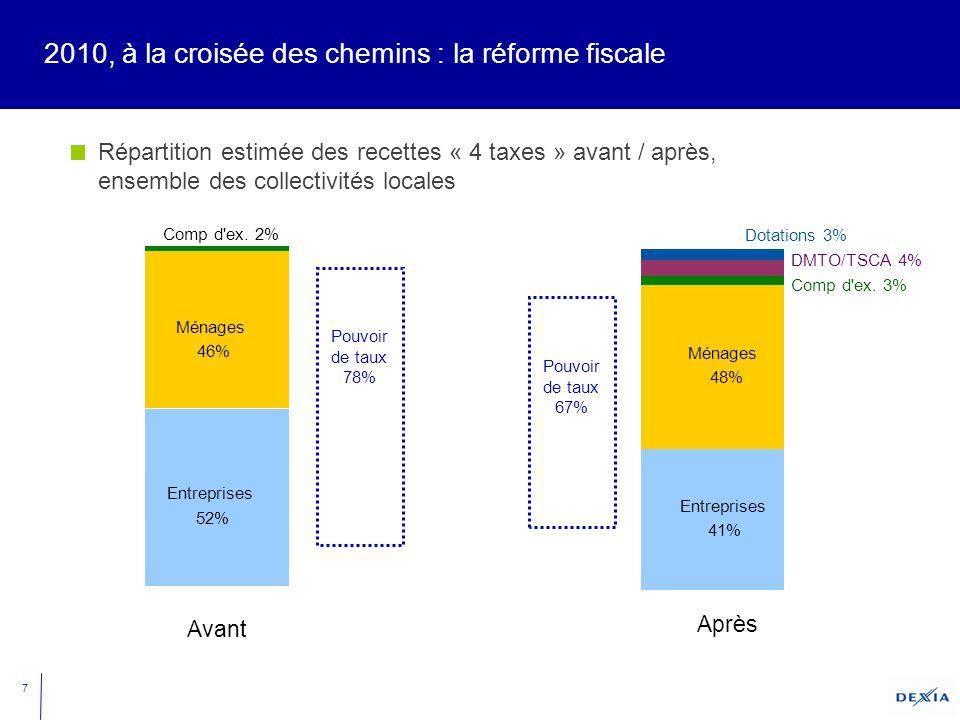 7 2010, à la croisée des chemins : la réforme fiscale Répartition estimée des recettes « 4 taxes » avant / après, ensemble des collectivités locales Entreprises 52% Ménages 46% Comp d ex.
