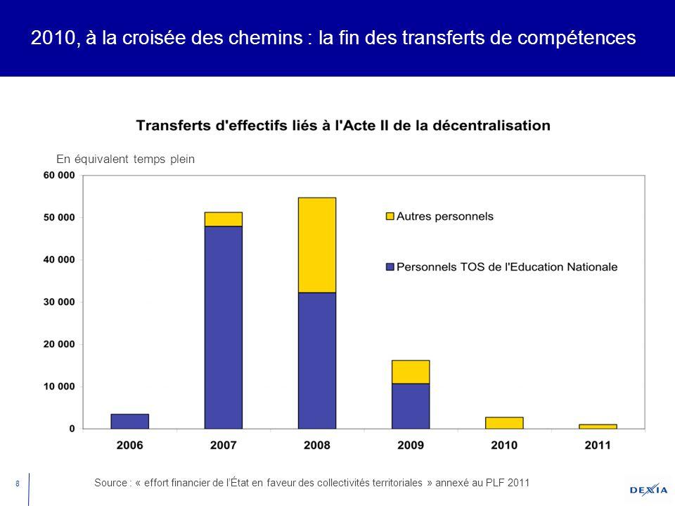 8 2010, à la croisée des chemins : la fin des transferts de compétences Source : « effort financier de l'État en faveur des collectivités territoriales » annexé au PLF 2011 En équivalent temps plein