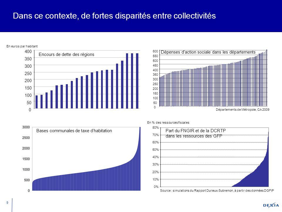 9 Dans ce contexte, de fortes disparités entre collectivités Encours de dette des régions 0 50 100 150 200 250 300 350 400 En euros par habitant 0% 10% 20% 30% 40% 50% 60% 70% 80% Source : simulations du Rapport Durieux-Subremon, à partir des données DGFiP En % des ressources fiscales Part du FNGIR et de la DCRTP dans les ressources des GFP Bases communales de taxe d'habitation