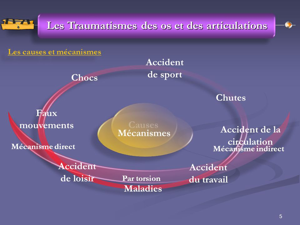 5 Les Traumatismes des os et des articulations Les causes et mécanismes Causes Chutes Accident de loisir Accident de sport Accident de la circulation Accident du travail Faux mouvements Maladies Chocs Mécanismes Mécanisme direct Par torsion Mécanisme indirect