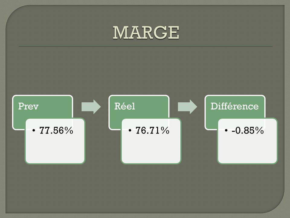Prev 77.56% Réel 76.71% Différence -0.85%