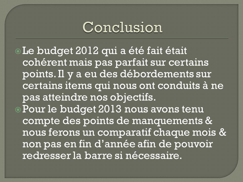  Le budget 2012 qui a été fait était cohérent mais pas parfait sur certains points.