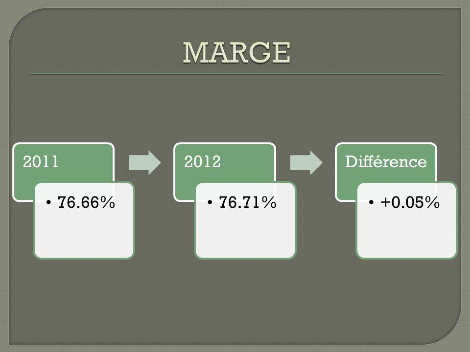2011 76.66% 2012 76.71% Différenc e +0.05%