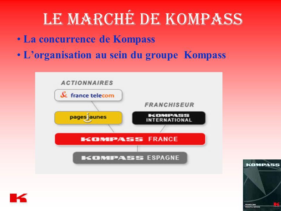 Le marché de Kompass La concurrence de Kompass L'organisation au sein du groupe Kompass
