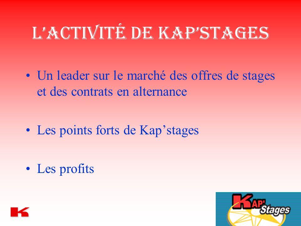 L'activité de Kap'Stages Un leader sur le marché des offres de stages et des contrats en alternance Les points forts de Kap'stages Les profits