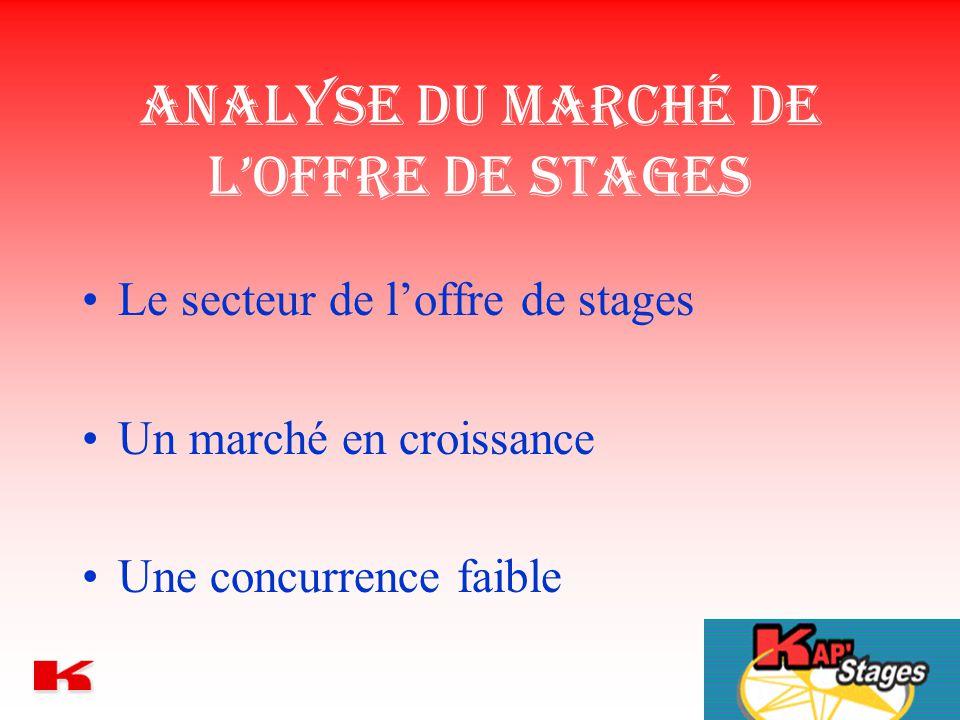 Analyse du marché de l'offre de stages Le secteur de l'offre de stages Un marché en croissance Une concurrence faible