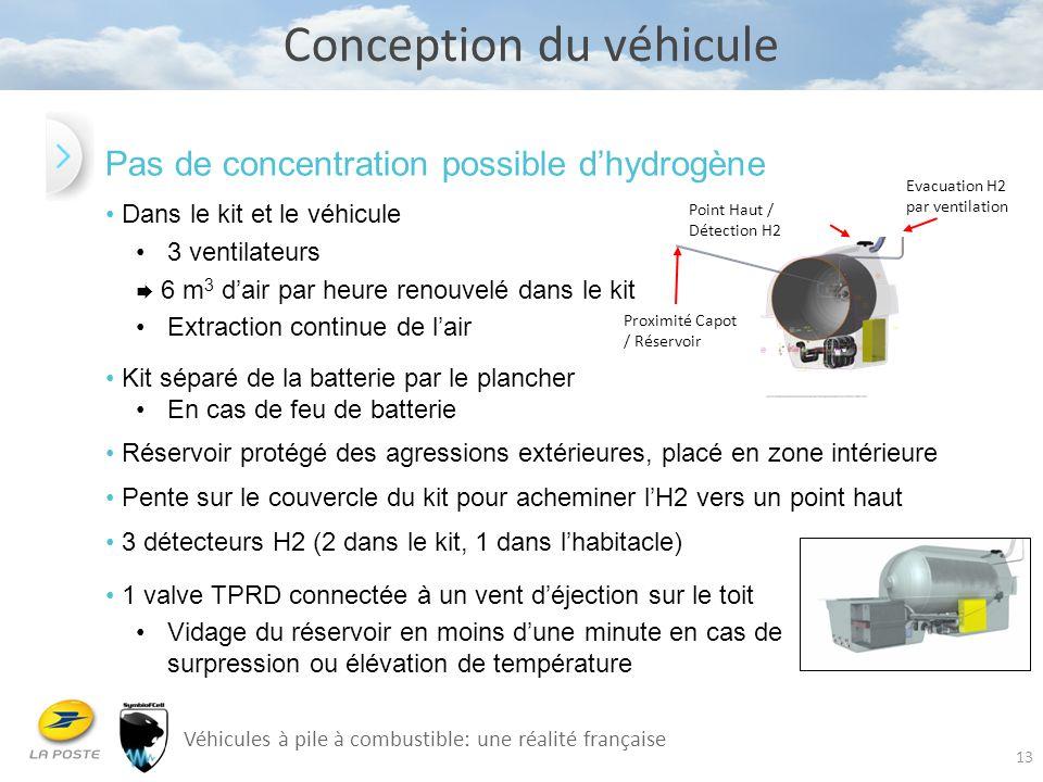 13 Conception du véhicule Pas de concentration possible d'hydrogène Dans le kit et le véhicule 3 ventilateurs  6 m 3 d'air par heure renouvelé dans l