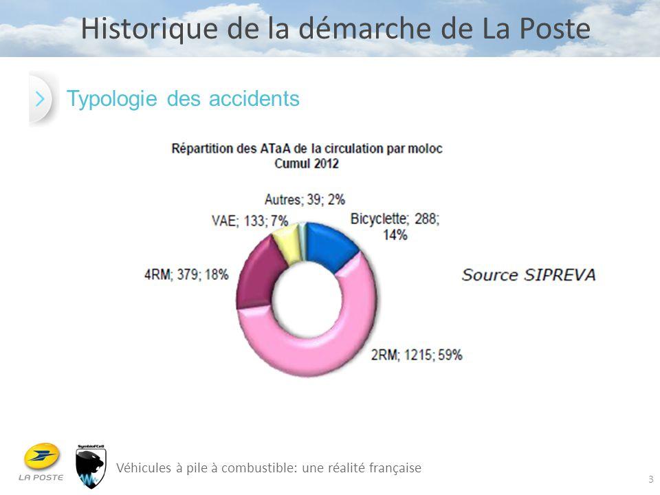 3 Véhicules à pile à combustible: une réalité française Historique de la démarche de La Poste Typologie des accidents