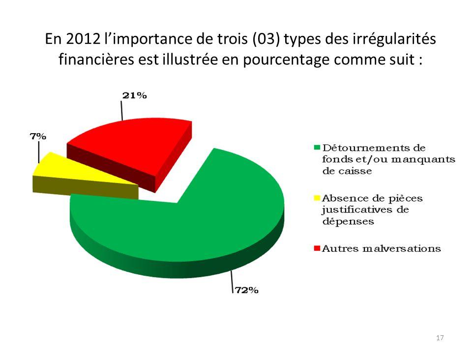. 2.2. Les enseignements des contrôles 2.2.1. Les contrôles ou vérification des finances publiques ont permis : d'obtenir des données sur les malversa