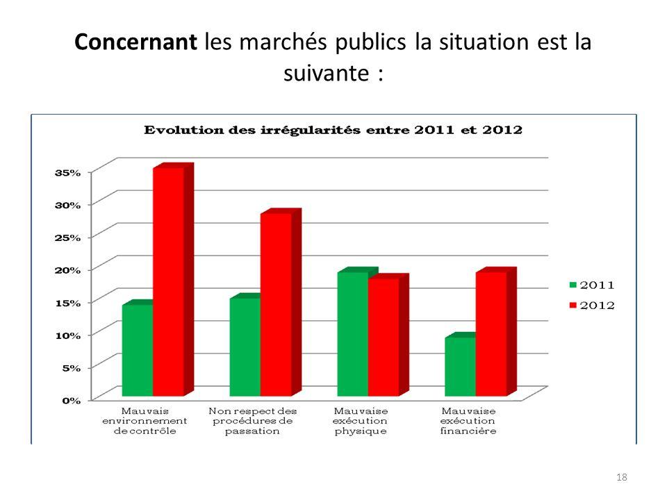 En 2012 l'importance de trois (03) types des irrégularités financières est illustrée en pourcentage comme suit : 17