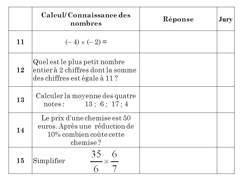Calcul/ Connaissance des nombres Réponse Jury 11 (– 4)  (– 2) = 12 Quel est le plus petit nombre entier à 2 chiffres dont la somme des chiffres est é