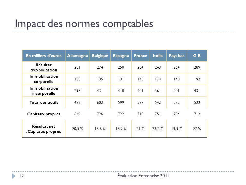 Impact des normes comptables Évaluation Entreprise 201112 En milliers d'eurosAllemagneBelgiqueEspagneFranceItaliePays basG-B Résultat d'exploitation 2