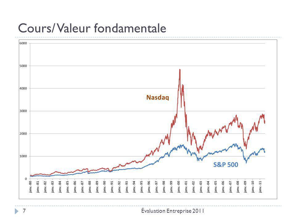 Cours/ Valeur fondamentale Évaluation Entreprise 20117