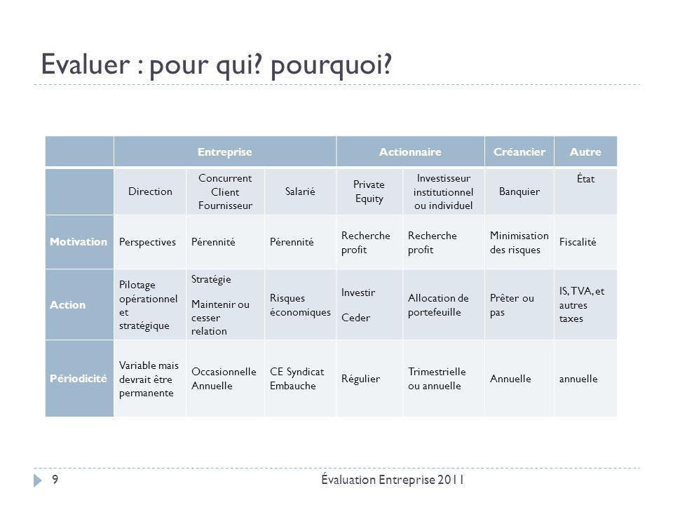 Fonction de l'analyste financier Évaluation Entreprise 201110