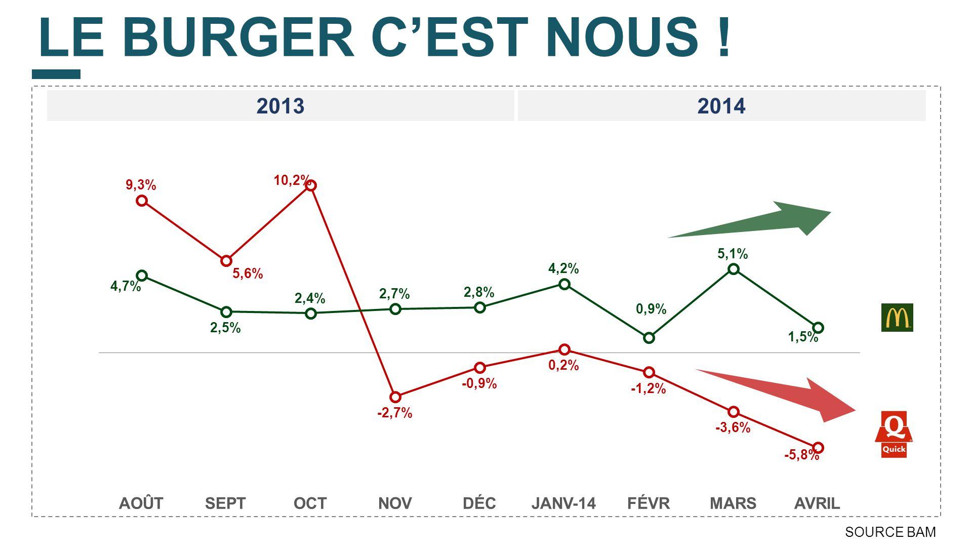 LE BURGER C'EST NOUS ! 20132014 SOURCE BAM