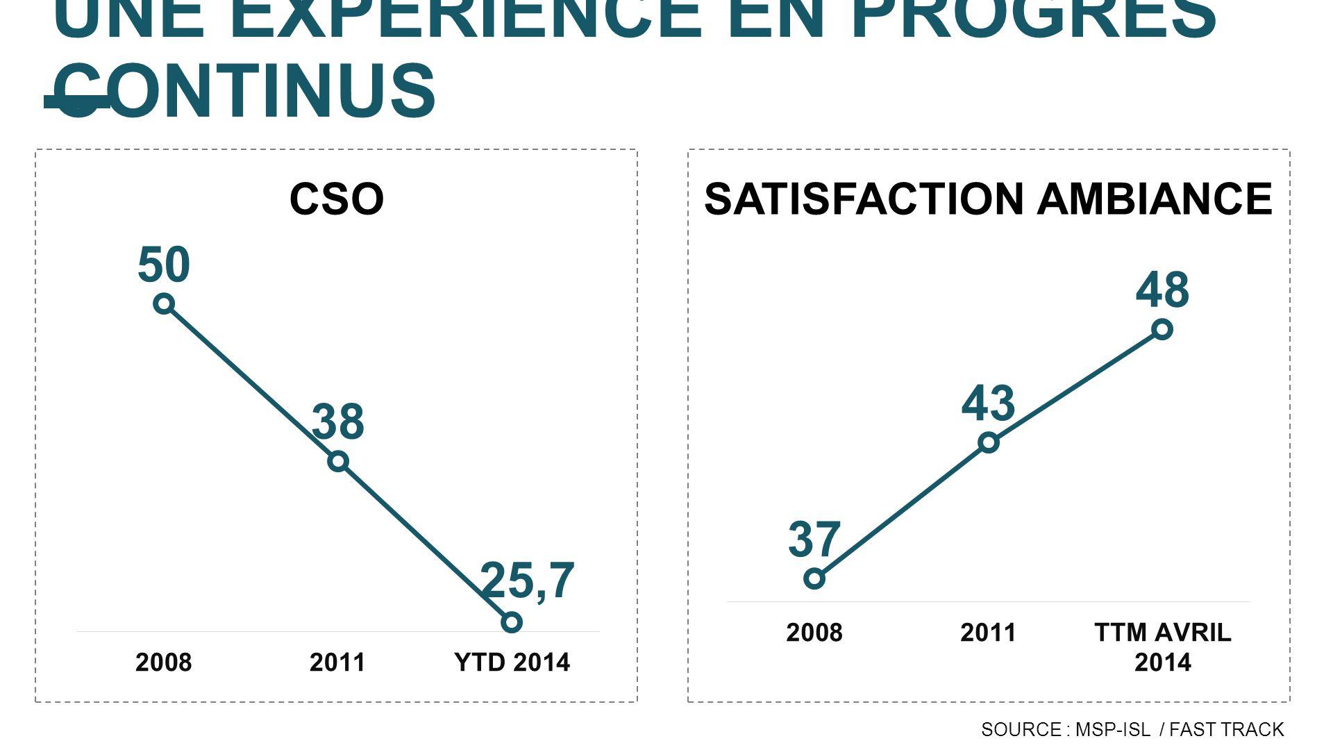UNE EXPÉRIENCE EN PROGRÈS CONTINUS SOURCE : MSP-ISL / FAST TRACK CSOSATISFACTION AMBIANCE