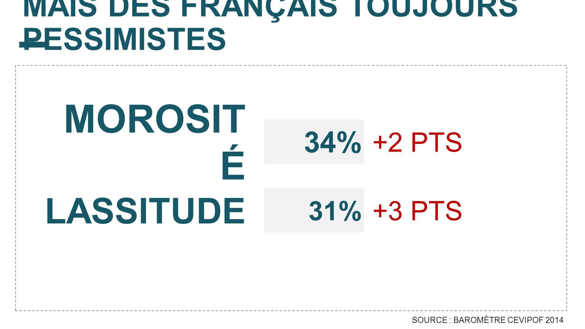 MAIS DES FRANÇAIS TOUJOURS PESSIMISTES SOURCE : BAROMÈTRE CEVIPOF 2014 +2 PTS 34% MOROSIT É LASSITUDE +3 PTS 31%