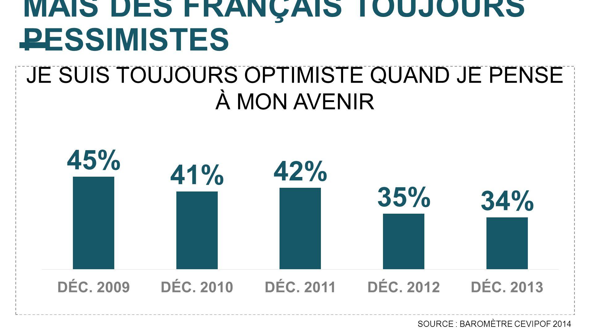 MAIS DES FRANÇAIS TOUJOURS PESSIMISTES SOURCE : BAROMÈTRE CEVIPOF 2014 JE SUIS TOUJOURS OPTIMISTE QUAND JE PENSE À MON AVENIR