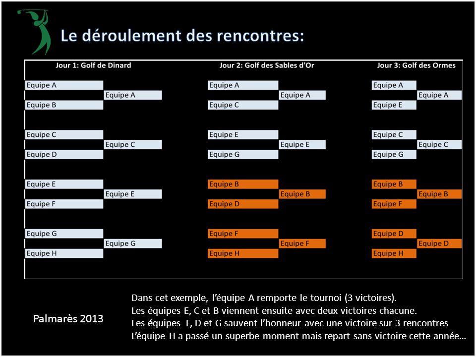Dans cet exemple, l'équipe A remporte le tournoi (3 victoires). Les équipes E, C et B viennent ensuite avec deux victoires chacune. Les équipes F, D e