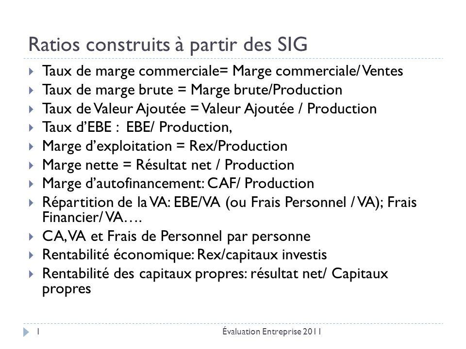 Ratios construits à partir des SIG Évaluation Entreprise 20111  Taux de marge commerciale= Marge commerciale/ Ventes  Taux de marge brute = Marge brute/Production  Taux de Valeur Ajoutée = Valeur Ajoutée / Production  Taux d'EBE : EBE/ Production,  Marge d'exploitation = Rex/Production  Marge nette = Résultat net / Production  Marge d'autofinancement: CAF/ Production  Répartition de la VA: EBE/VA (ou Frais Personnel / VA); Frais Financier/ VA….