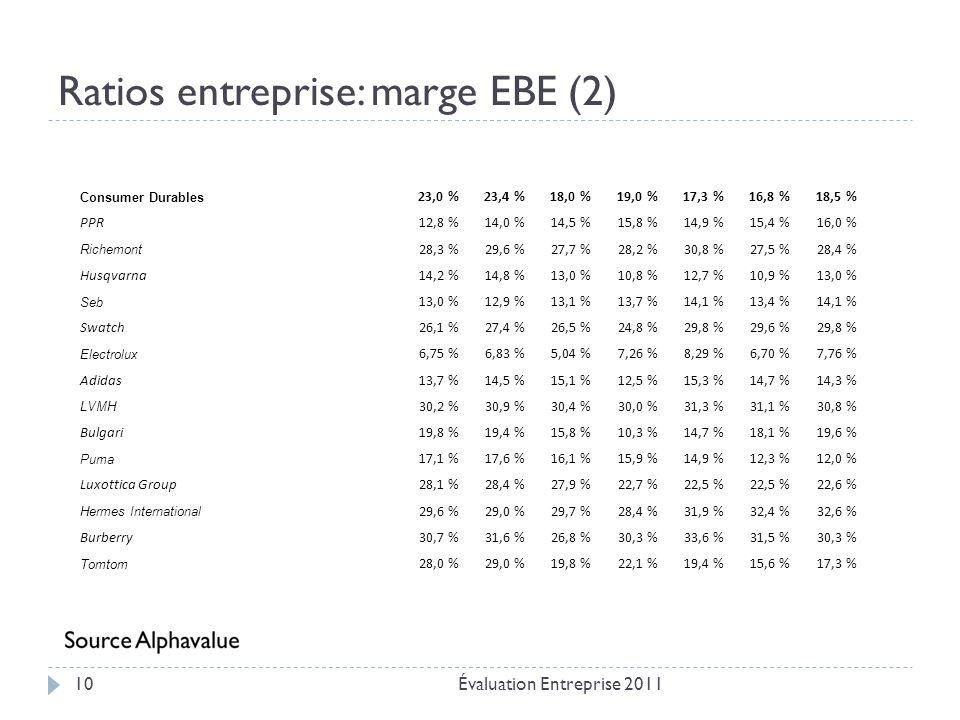 Ratios entreprise: marge EBE (2) Évaluation Entreprise 201110 Consumer Durables 23,0 %23,4 %18,0 %19,0 %17,3 %16,8 %18,5 % PPR12,8 %14,0 %14,5 %15,8 %14,9 %15,4 %16,0 % Richemont 28,3 %29,6 %27,7 %28,2 %30,8 %27,5 %28,4 % Husqvarna14,2 %14,8 %13,0 %10,8 %12,7 %10,9 %13,0 % Seb 13,0 %12,9 %13,1 %13,7 %14,1 %13,4 %14,1 % Swatch26,1 %27,4 %26,5 %24,8 %29,8 %29,6 %29,8 % Electrolux 6,75 %6,83 %5,04 %7,26 %8,29 %6,70 %7,76 % Adidas13,7 %14,5 %15,1 %12,5 %15,3 %14,7 %14,3 % LVMH 30,2 %30,9 %30,4 %30,0 %31,3 %31,1 %30,8 % Bulgari19,8 %19,4 %15,8 %10,3 %14,7 %18,1 %19,6 % Puma 17,1 %17,6 %16,1 %15,9 %14,9 %12,3 %12,0 % Luxottica Group28,1 %28,4 %27,9 %22,7 %22,5 % 22,6 % Hermes International 29,6 %29,0 %29,7 %28,4 %31,9 %32,4 %32,6 % Burberry30,7 %31,6 %26,8 %30,3 %33,6 %31,5 %30,3 % Tomtom 28,0 %29,0 %19,8 %22,1 %19,4 %15,6 %17,3 %