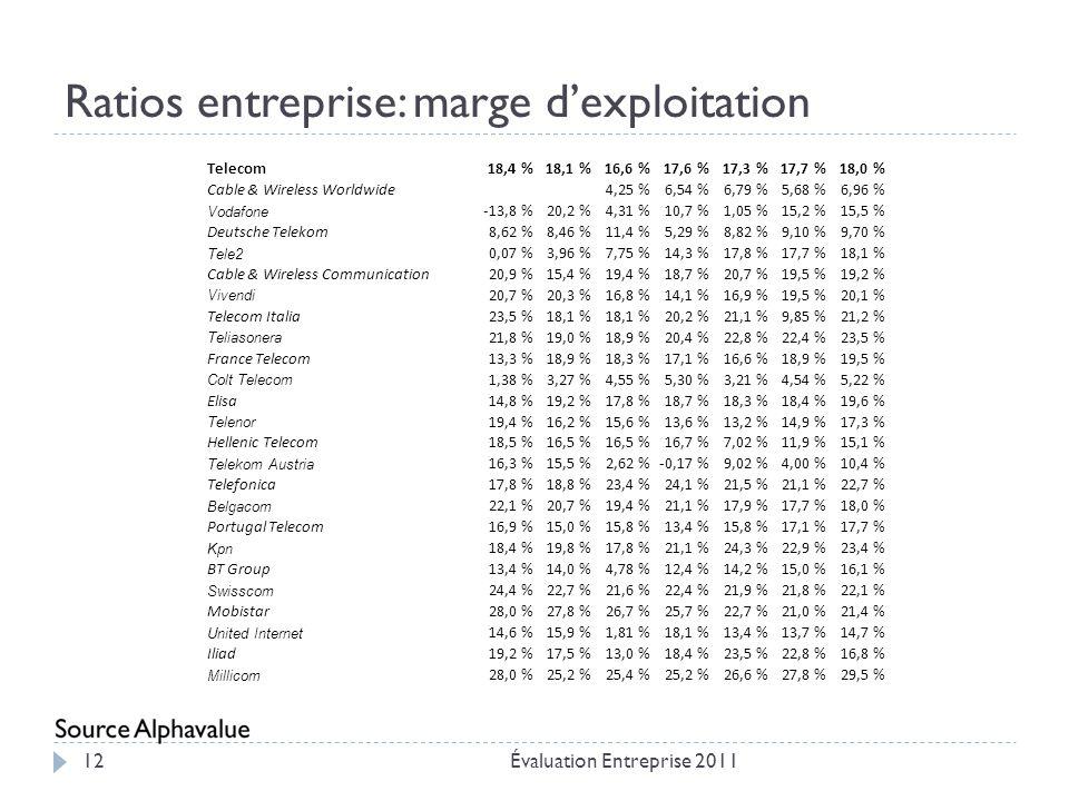 Ratios entreprise: marge d'exploitation Évaluation Entreprise 201112 Telecom18,4 %18,1 %16,6 %17,6 %17,3 %17,7 %18,0 % Cable & Wireless Worldwide 4,25 %6,54 %6,79 %5,68 %6,96 % Vodafone -13,8 %20,2 %4,31 %10,7 %1,05 %15,2 %15,5 % Deutsche Telekom8,62 %8,46 %11,4 %5,29 %8,82 %9,10 %9,70 % Tele2 0,07 %3,96 %7,75 %14,3 %17,8 %17,7 %18,1 % Cable & Wireless Communication20,9 %15,4 %19,4 %18,7 %20,7 %19,5 %19,2 % Vivendi 20,7 %20,3 %16,8 %14,1 %16,9 %19,5 %20,1 % Telecom Italia23,5 %18,1 % 20,2 %21,1 %9,85 %21,2 % Teliasonera 21,8 %19,0 %18,9 %20,4 %22,8 %22,4 %23,5 % France Telecom13,3 %18,9 %18,3 %17,1 %16,6 %18,9 %19,5 % Colt Telecom 1,38 %3,27 %4,55 %5,30 %3,21 %4,54 %5,22 % Elisa14,8 %19,2 %17,8 %18,7 %18,3 %18,4 %19,6 % Telenor 19,4 %16,2 %15,6 %13,6 %13,2 %14,9 %17,3 % Hellenic Telecom18,5 %16,5 % 16,7 %7,02 %11,9 %15,1 % Telekom Austria 16,3 %15,5 %2,62 %-0,17 %9,02 %4,00 %10,4 % Telefonica17,8 %18,8 %23,4 %24,1 %21,5 %21,1 %22,7 % Belgacom 22,1 %20,7 %19,4 %21,1 %17,9 %17,7 %18,0 % Portugal Telecom16,9 %15,0 %15,8 %13,4 %15,8 %17,1 %17,7 % Kpn 18,4 %19,8 %17,8 %21,1 %24,3 %22,9 %23,4 % BT Group13,4 %14,0 %4,78 %12,4 %14,2 %15,0 %16,1 % Swisscom 24,4 %22,7 %21,6 %22,4 %21,9 %21,8 %22,1 % Mobistar28,0 %27,8 %26,7 %25,7 %22,7 %21,0 %21,4 % United Internet 14,6 %15,9 %1,81 %18,1 %13,4 %13,7 %14,7 % Iliad19,2 %17,5 %13,0 %18,4 %23,5 %22,8 %16,8 % Millicom 28,0 %25,2 %25,4 %25,2 %26,6 %27,8 %29,5 %