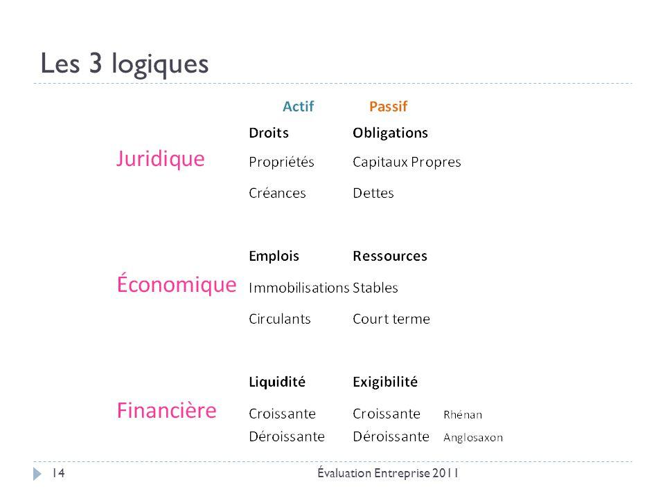 Les 3 logiques Évaluation Entreprise 201114