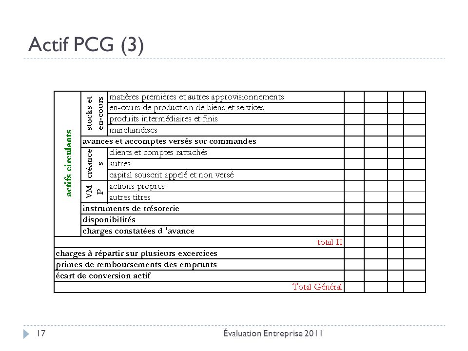 Actif PCG (3) Évaluation Entreprise 201117