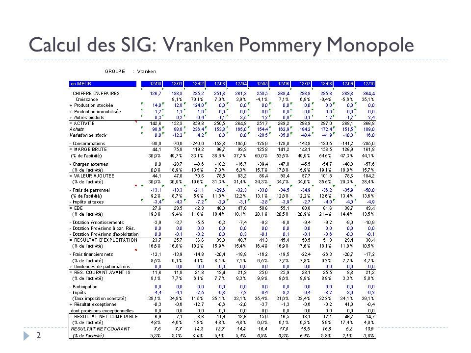 Calcul des SIG: Vranken Pommery Monopole Évaluation Entreprise 20112
