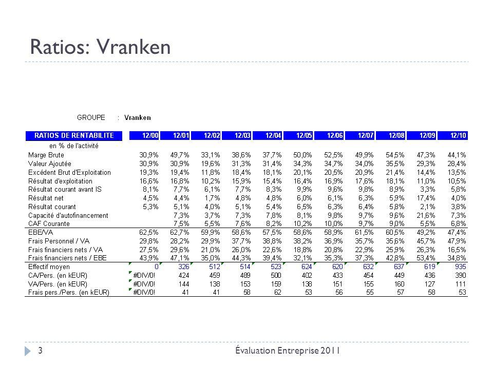 Ratios: Vranken Évaluation Entreprise 20113