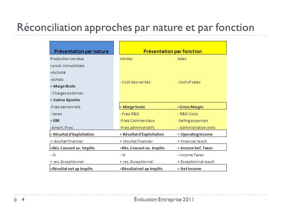Réconciliation approches par nature et par fonction Évaluation Entreprise 20114 Présentation par naturePrésentation par fonction Production vendueVentes Sales +prod.