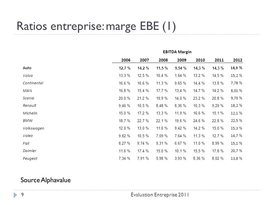 Ratios entreprise: marge EBE (2) Évaluation Entreprise 201110 Consumer Durables 23,0 %23,4 %18,0 %19,0 %17,3 %16,8 %18,5 % PPR12,8 %14,0 %14,5 %15,8 %14,9 %15,4 %16,0 % Richemont 28,3 %29,6 %27,7 %28,2 %30,8 %27,5 %28,4 % Husqvarna14,2 %14,8 %13,0 %10,8 %12,7 %10,9 %13,0 % Seb 13,0 %12,9 %13,1 %13,7 %14,1 %13,4 %14,1 % Swatch26,1 %27,4 %26,5 %24,8 %29,8 %29,6 %29,8 % Electrolux 6,75 %6,83 %5,04 %7,26 %8,29 %6,70 %7,76 % Adidas13,7 %14,5 %15,1 %12,5 %15,3 %14,7 %14,3 % LVMH 30,2 %30,9 %30,4 %30,0 %31,3 %31,1 %30,8 % Bulgari19,8 %19,4 %15,8 %10,3 %14,7 %18,1 %19,6 % Puma 17,1 %17,6 %16,1 %15,9 %14,9 %12,3 %12,0 % Luxottica Group28,1 %28,4 %27,9 %22,7 %22,5 % 22,6 % Hermes International 29,6 %29,0 %29,7 %28,4 %31,9 %32,4 %32,6 % Burberry30,7 %31,6 %26,8 %30,3 %33,6 %31,5 %30,3 % Tomtom 28,0 %29,0 %19,8 %22,1 %19,4 %15,6 %17,3 %