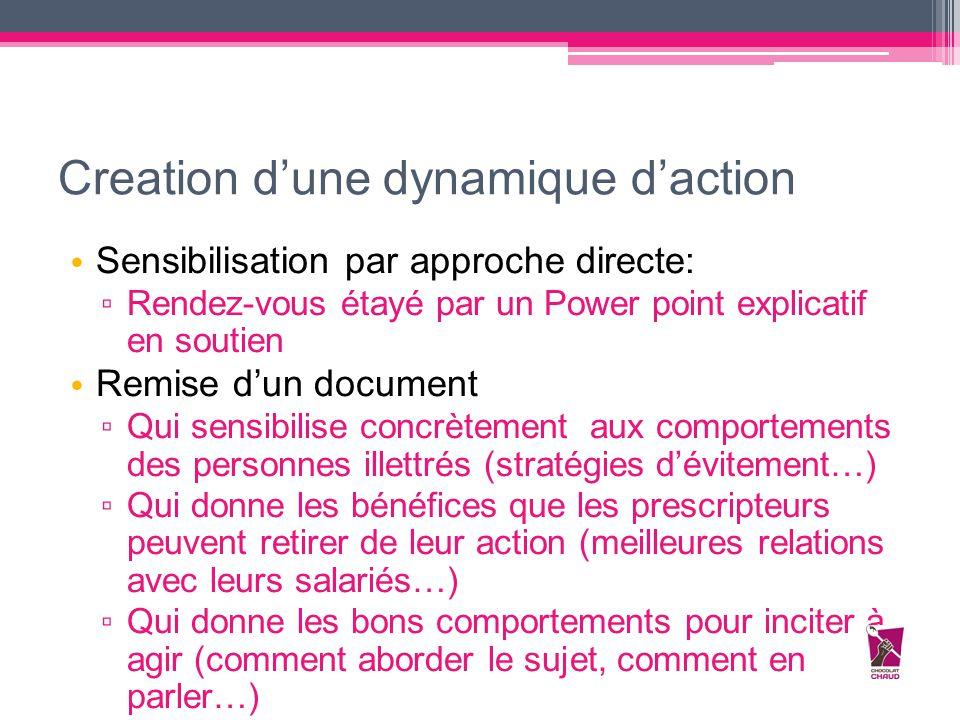 Creation d'une dynamique d'action Sensibilisation par approche directe: ▫ Rendez-vous étayé par un Power point explicatif en soutien Remise d'un docum