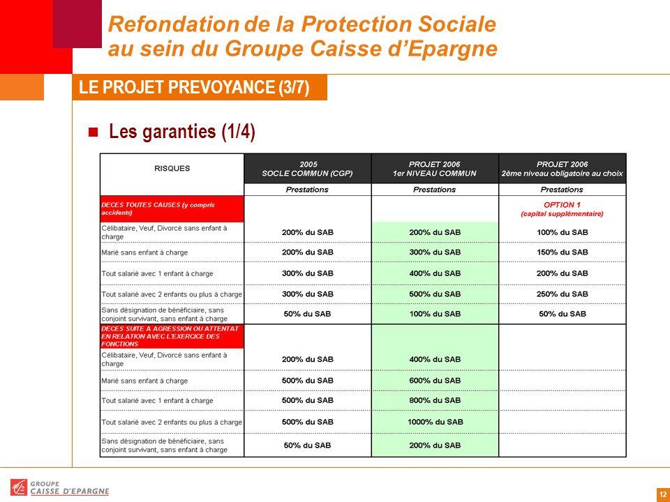 12 Refondation de la Protection Sociale au sein du Groupe Caisse d'Epargne Les garanties (1/4) LE PROJET PREVOYANCE (3/7)