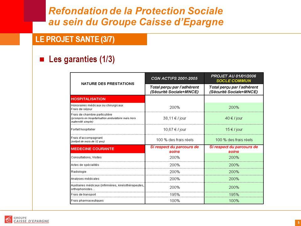 6 Refondation de la Protection Sociale au sein du Groupe Caisse d'Epargne Les garanties (2/3) LE PROJET SANTE (4/7)