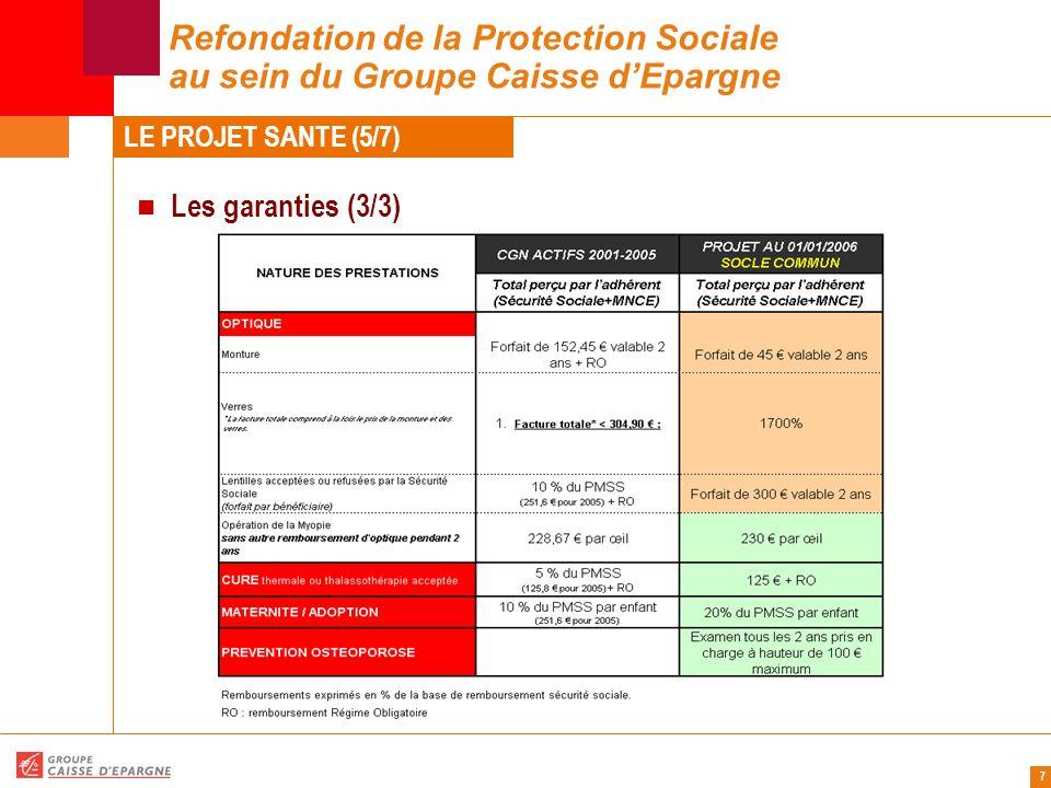 7 Refondation de la Protection Sociale au sein du Groupe Caisse d'Epargne Les garanties (3/3) LE PROJET SANTE (5/7)