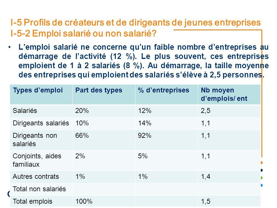 22/08/2014 10 I-5 Profils de créateurs et de dirigeants de jeunes entreprises I-5-2 Emploi salarié ou non salarié? L'emploi salarié ne concerne qu'un